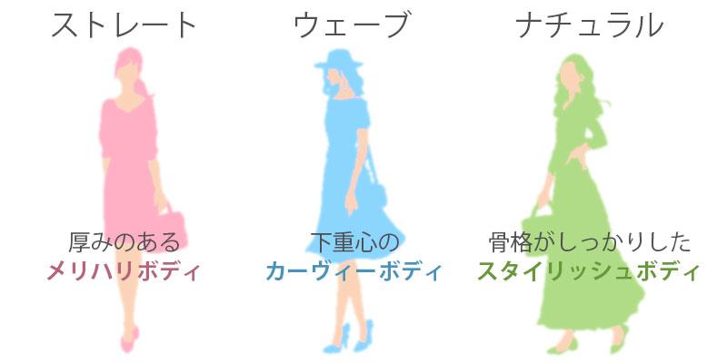 3つの骨格タイプ特徴